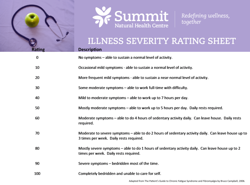 TDN Resources Illness Severity Rating Sheet